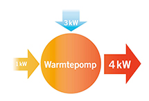 Warmtepompen
